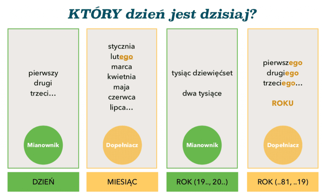 daty po polsku dates polish language